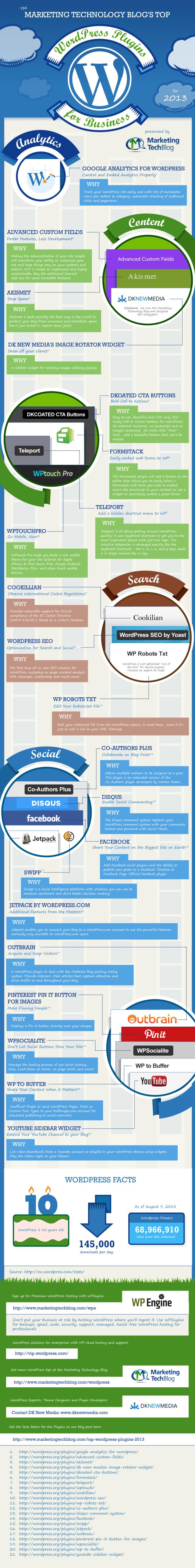 mejores plugin de wordpress para empresas 2013