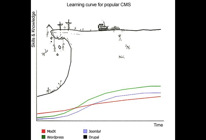 curva de aprendizaje de cms
