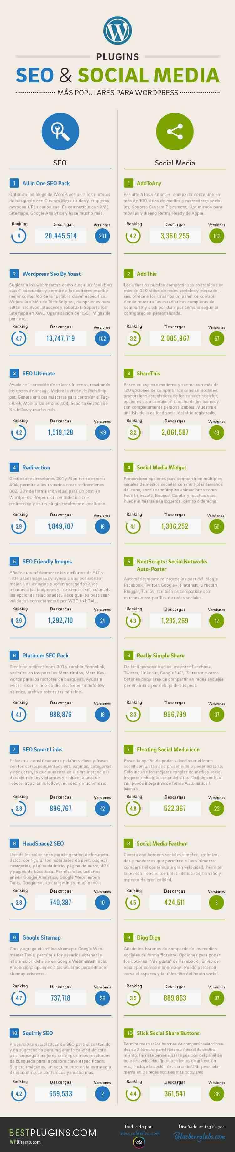 mejores plugins de wordpress para seo y social media